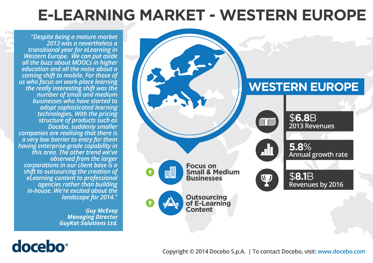 Infographics about the Western Europe E-Learning Market