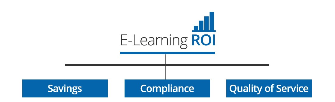 The key value of SaaS Learning Management Systems Elearning ROI