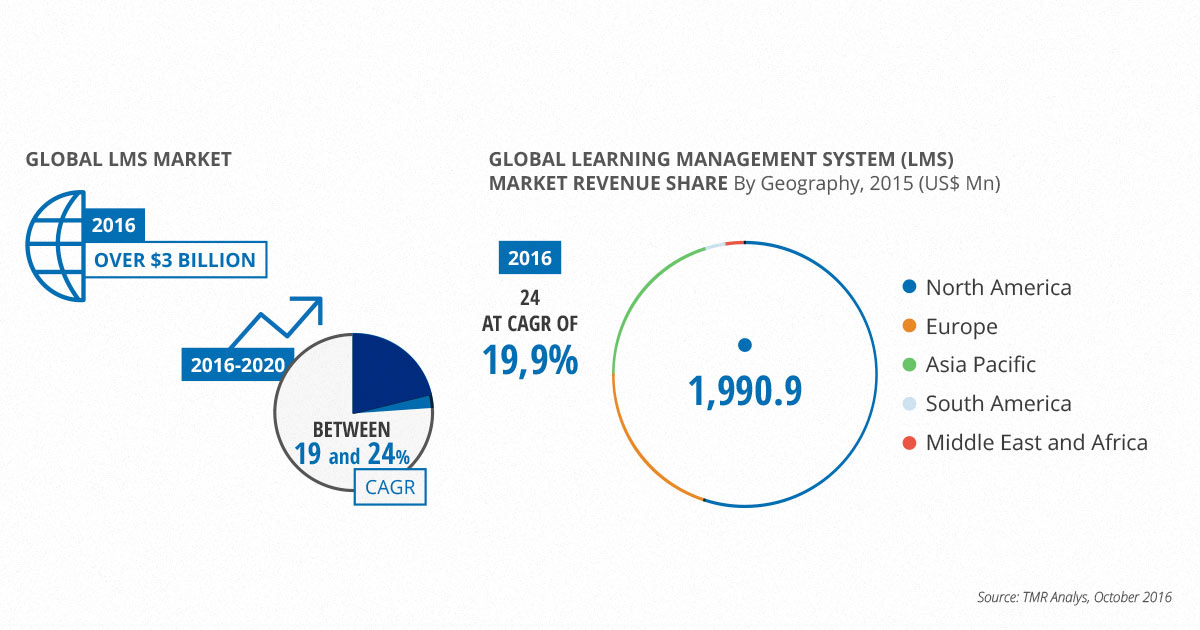 eLearning 2016 trends