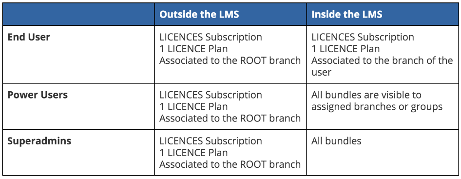 How to Create and Manage Subscription Plans in your Docebo LMS