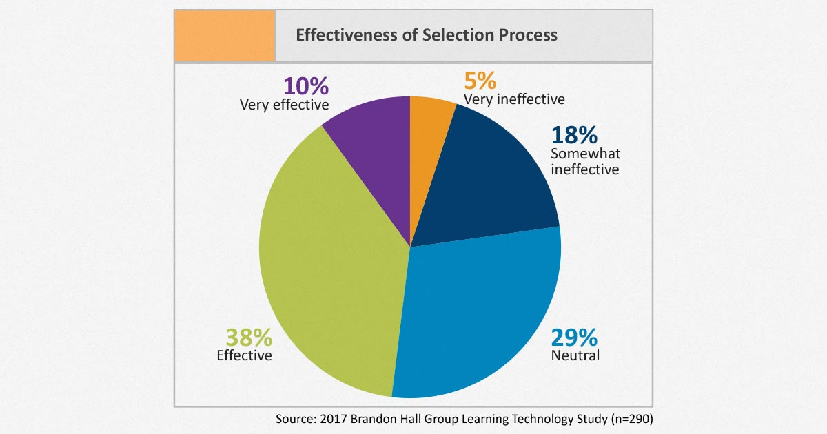 Learning technology solutions