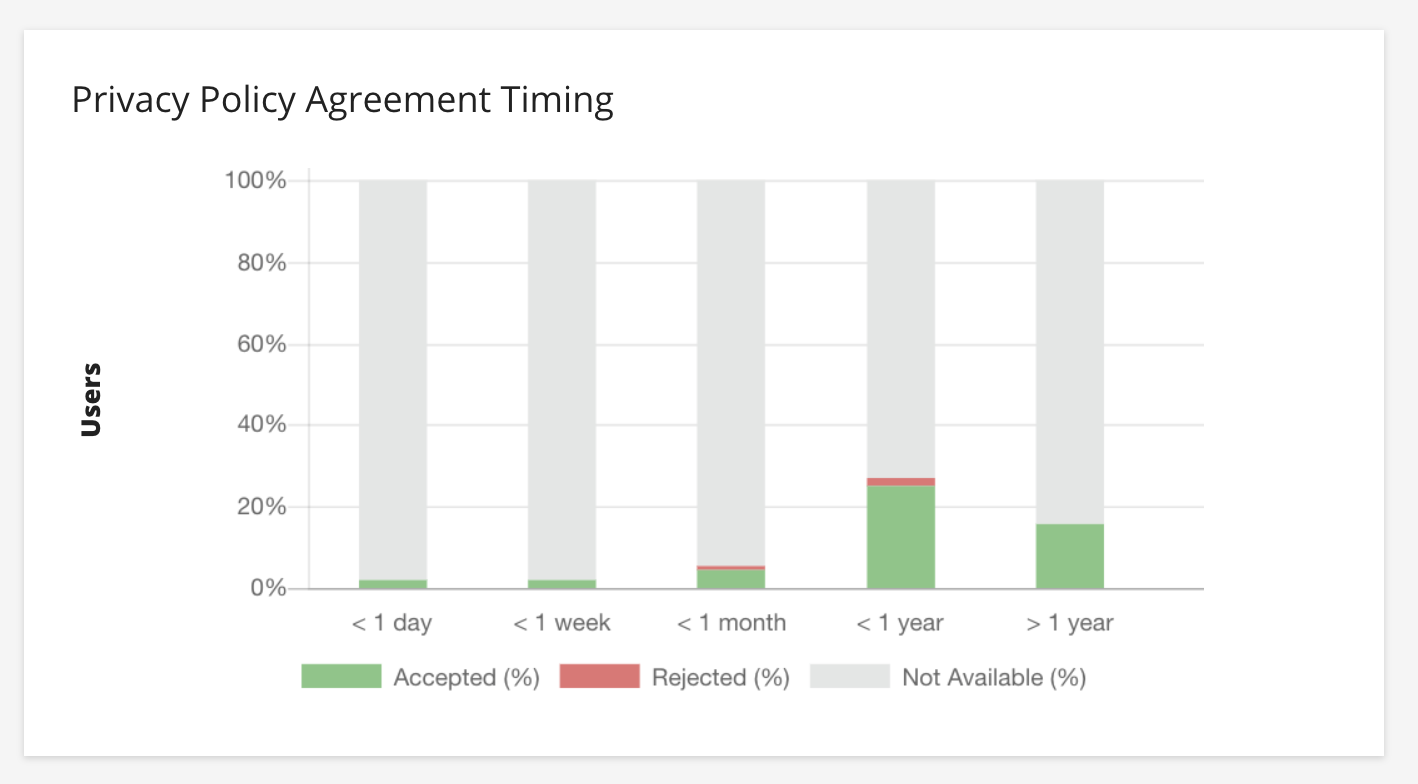 privacy policy agreement timing