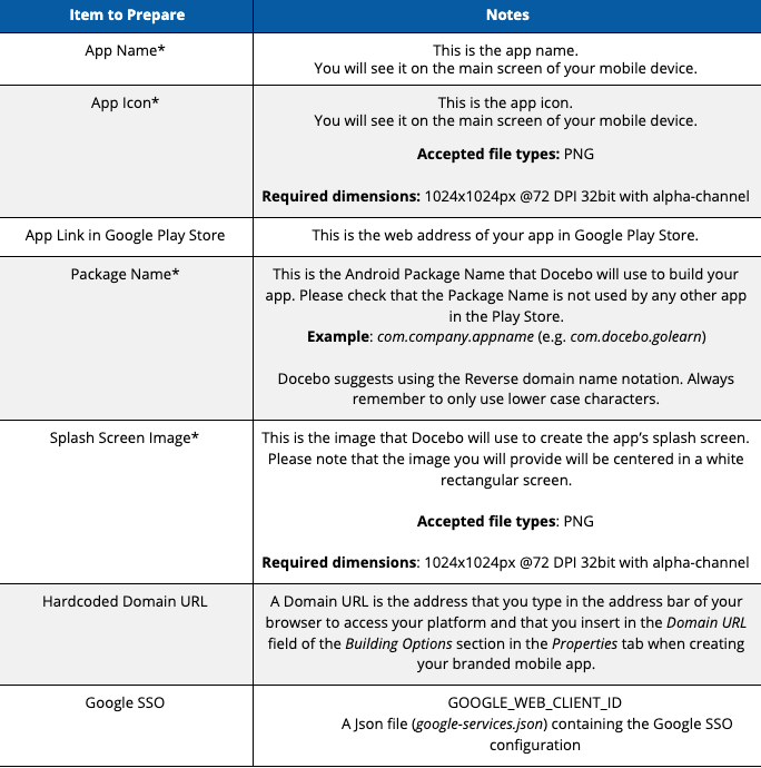 Android Google Play Store Branding Requirements