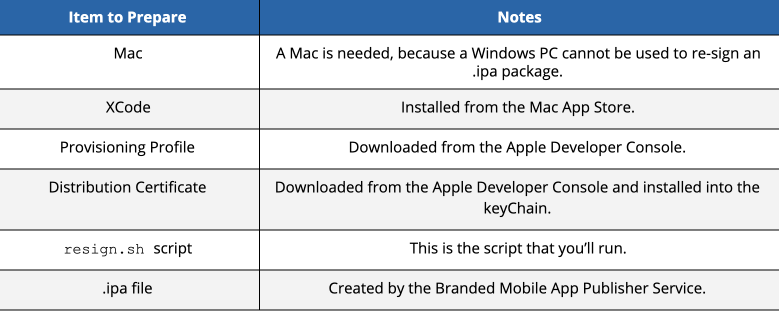 Apple prerequisites Re-signing