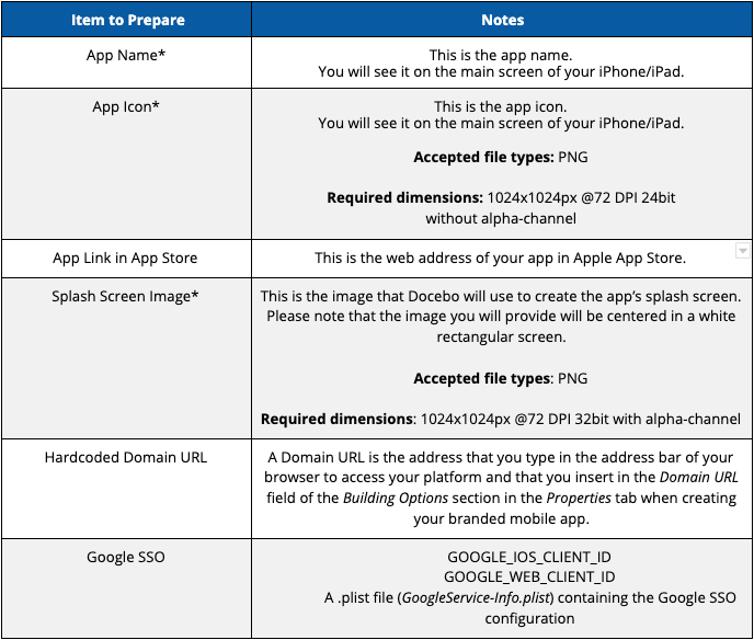 Apple App Store Requirements