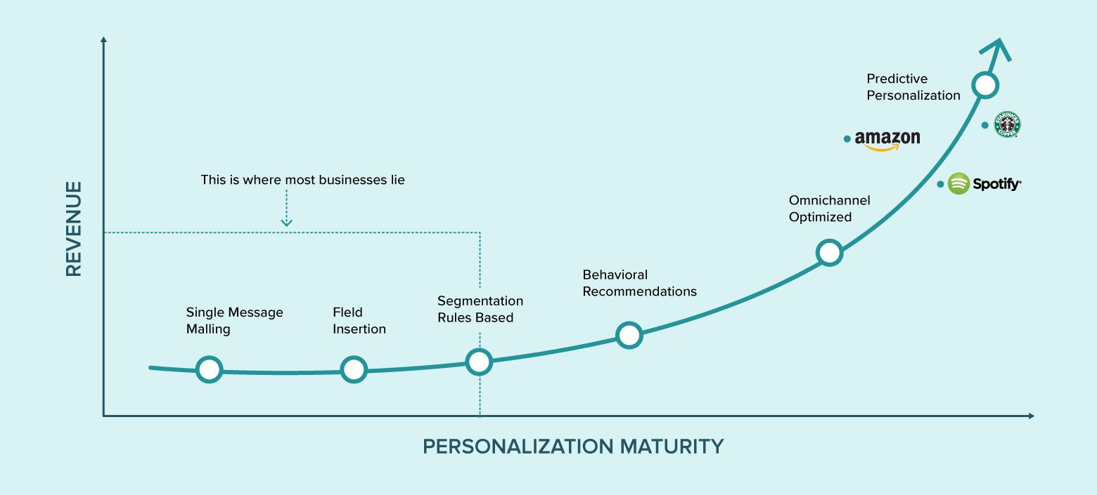 Hyper Personalization Graph