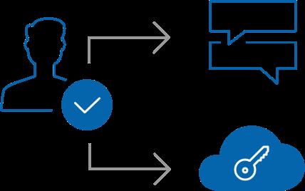Acceso seguro con múltiples métodos de autenticación (SSO)