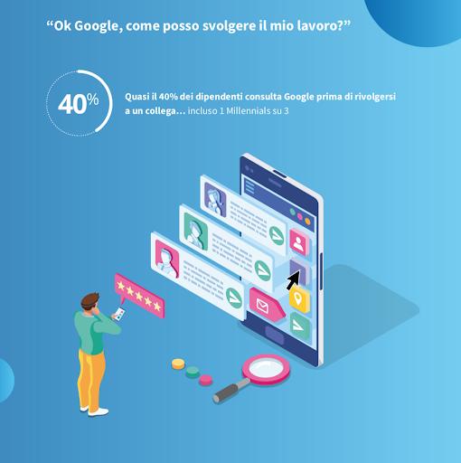 circa il 40% degli utenti cerca su Google le risposte alle proprie domande