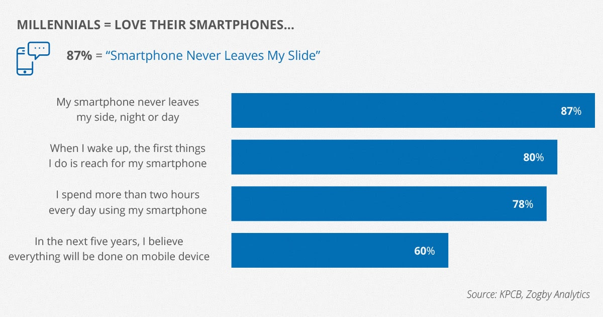 Mobile LMS: Learning on the go
