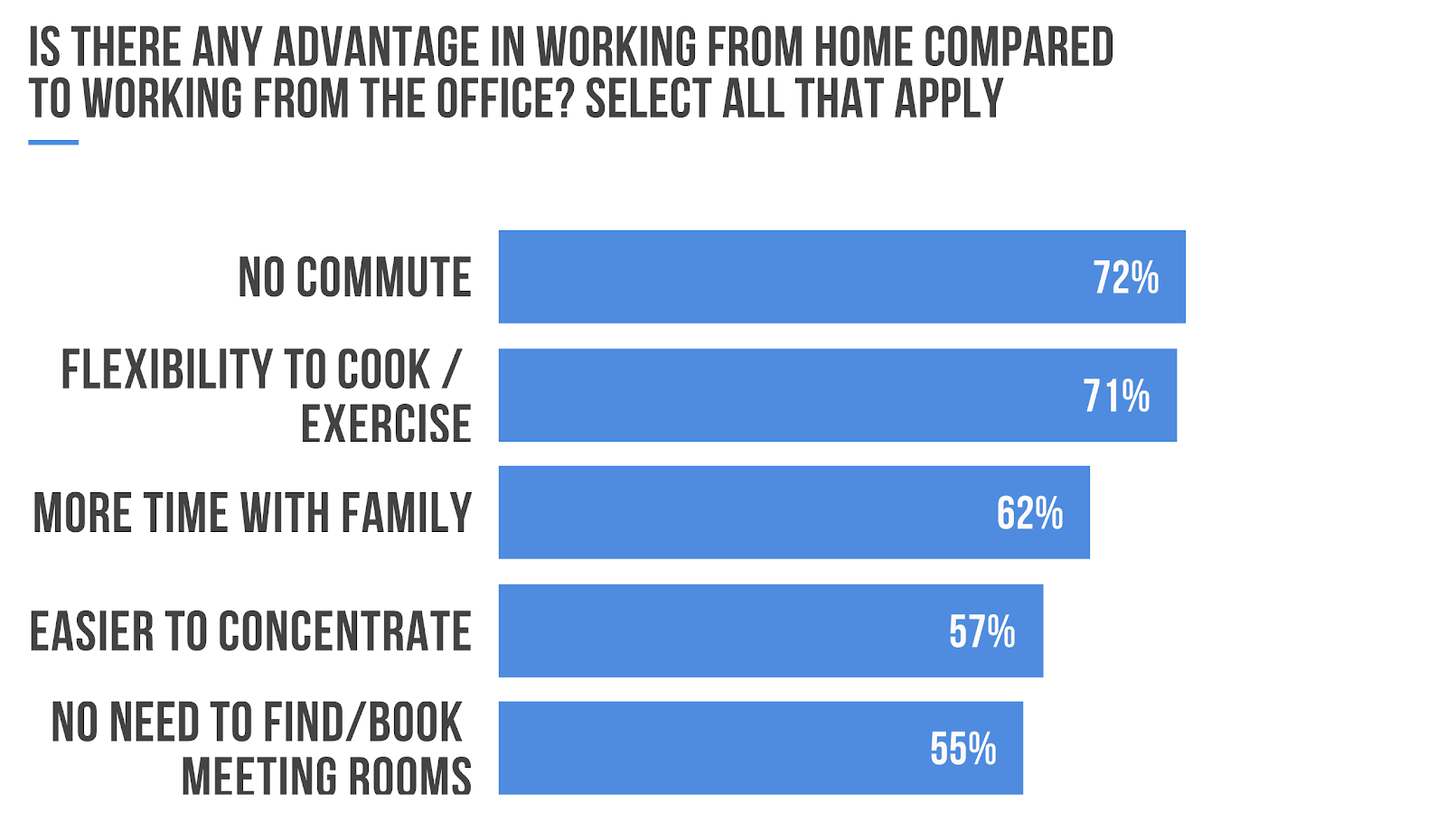 Working From Home Poll - Pros & Cons