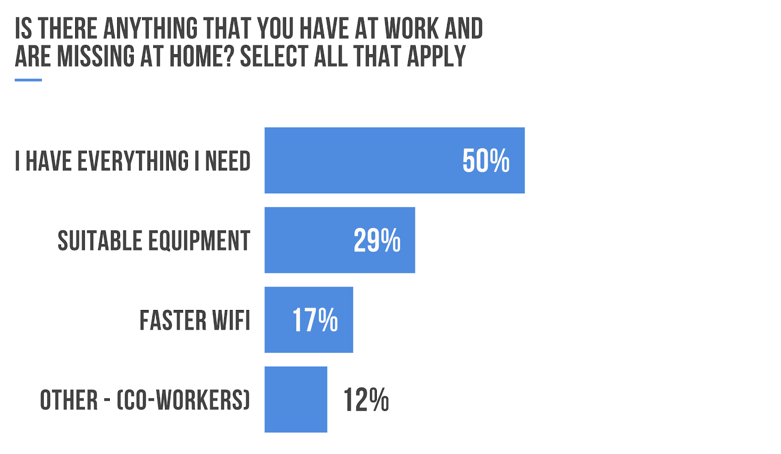 Working From Home Poll - Requirements