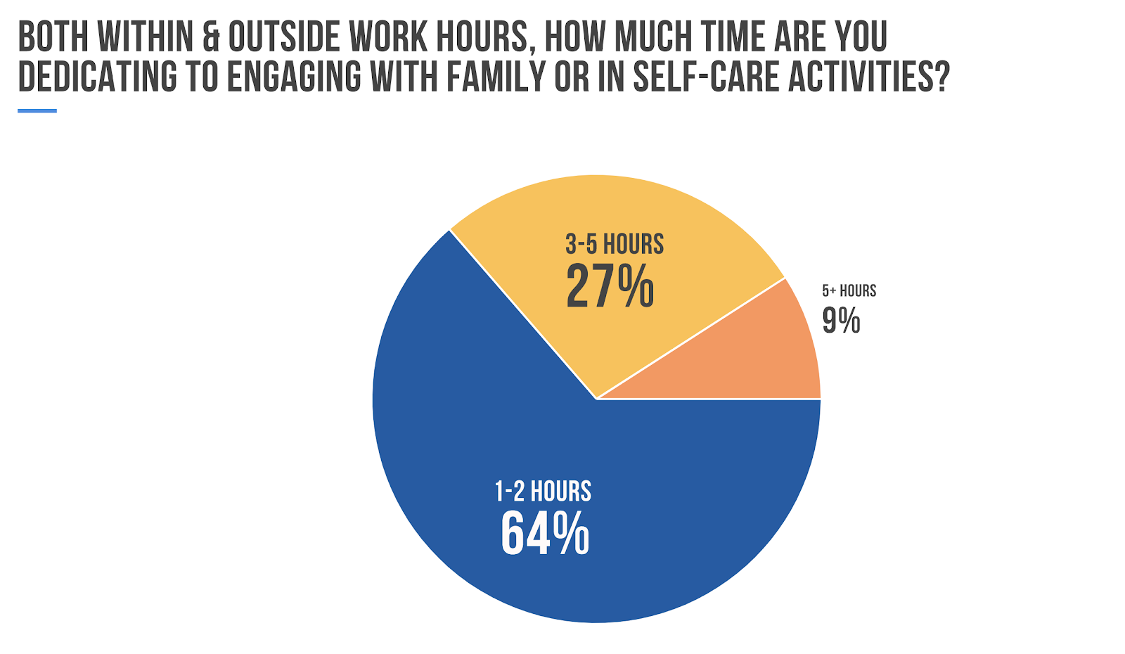 Working From Home Poll - Time Spent Activities