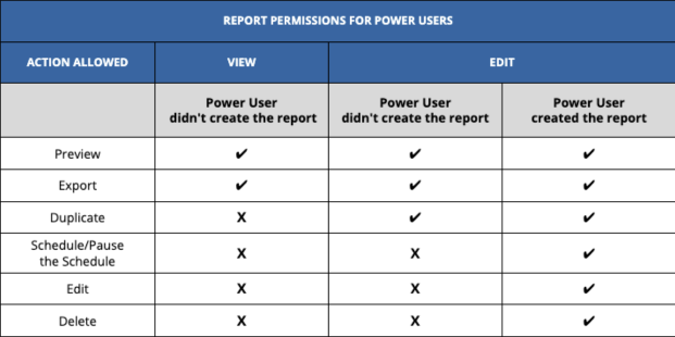report permissions for power users